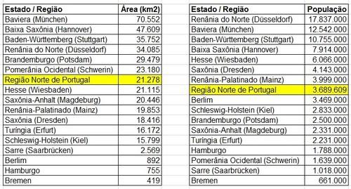 Região Norte vs Alemanha dados kms e habitantes i