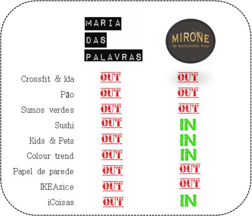 Prova dos Nove Mirone | Tabela in ou uot - Maria das Palavras