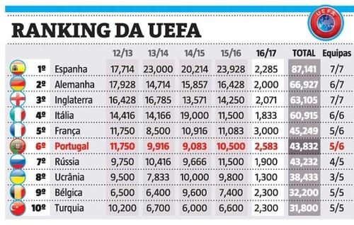Portugal em 6.º no ranking da UEFA