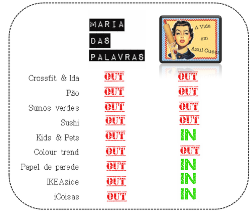 Tabela In ou Out: Maria das Palavras VS Azul Cueca