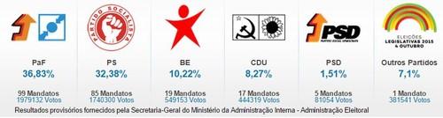 resultados eleitorais.JPG