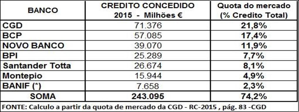 Credito bancos Portugal – 2015