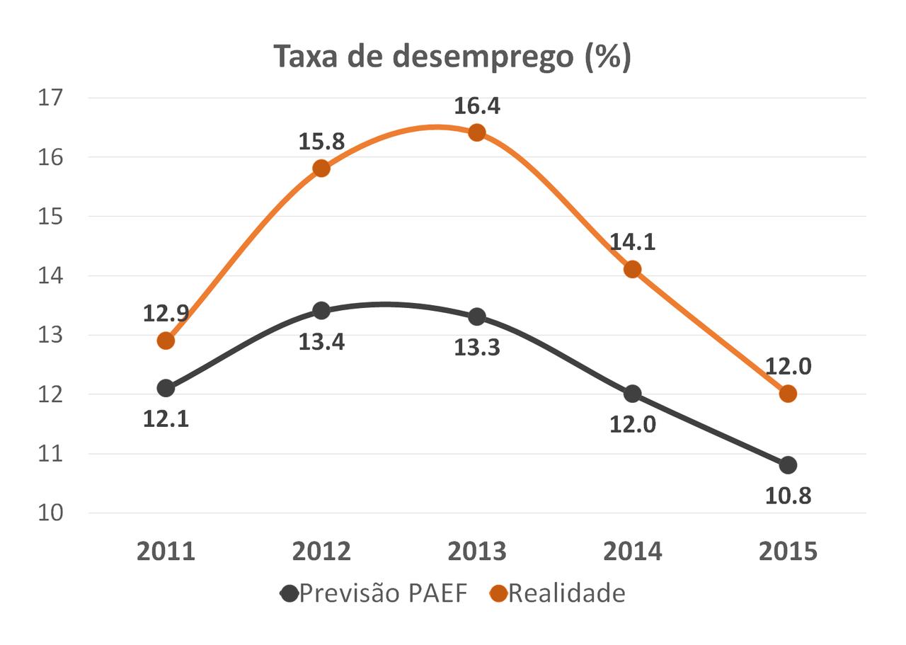 2016.04.12 insucesso do resgate - taxa de desempre