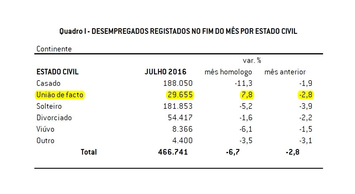 2016.08.22 Fig1 Desempregados por Estado Civil - j