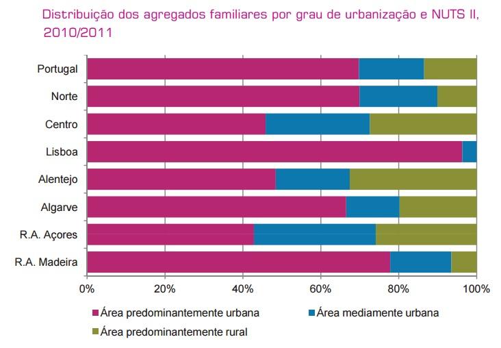 Distribuição dos agregados familiares por grau d